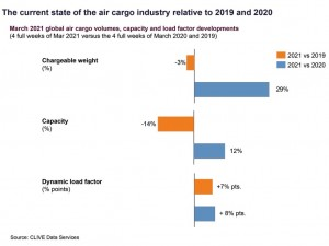 Is Covid fatigue dampening air cargo's recovery?