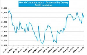 World Container Index: Drewry's weekly assessment: January 17, 2019