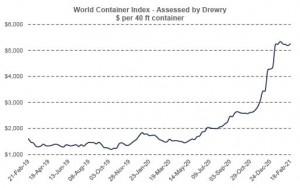 World Container Index - Feb 18