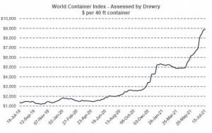 Drewry World Container Index - 15 Jul