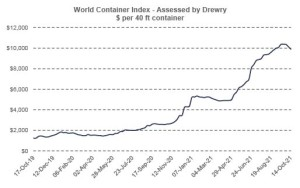Drewry World Container Index - October 14th