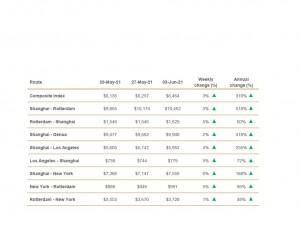 Drewry World Container Index - June 3