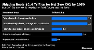 Shipping's future fuels could prove a lucrative bet