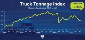 ATA Truck Tonnage Index rose 0.5% in August