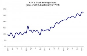 ATA Truck Tonnage Index Fell 0.2% in February