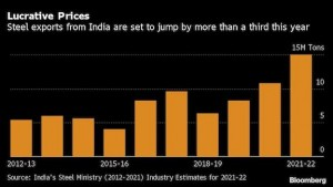 Steel exports from India to jump by more than a third on prices
