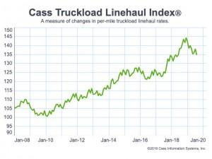 Truckload linehaul rates go negative