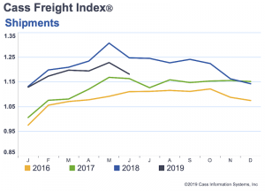 North American freight volumes now negative for seventh month in a row