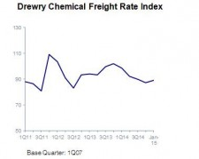 Chemical tanker shipping industry faces a challenging 2015