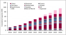 Offshore Wind Update: Total Capex forecast at €396bn over 2017-2026