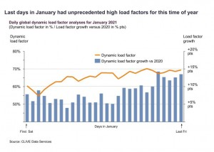 'November volumes in January' as air cargo load factors produce a positive start to 2021