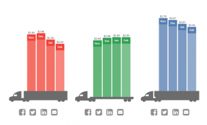 DAT: Truckload demand and rates rise as temperatures fall