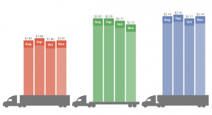 Freight volumes build ahead of Thanksgiving