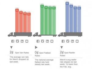 Freight rates slip during bad weather