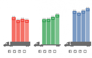 DAT: Freight markets still reeling from historic storms
