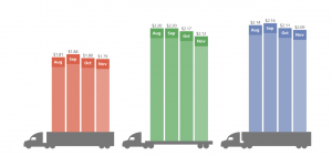 Rates improve as holiday freight starts to move