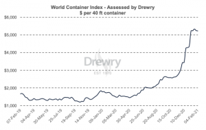 World Container Index - 04 Feb