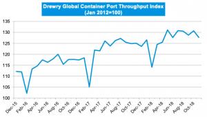Drewry Port Throughput Indices