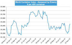 Drewry World Container Index Nov 7th