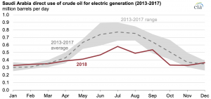 Saudi Arabia used less crude oil for power generation in 2018