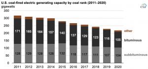 68% of U.S. coal fleet retirements since 2011 were plants fueled by bituminous coal