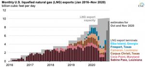 U.S. liquefied natural gas exports set a record in November
