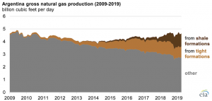 Growth in Argentina's Vaca Muerta shale and tight gas production leads to LNG exports