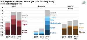 U.S. LNG exports to Europe increase amid declining demand and spot LNG prices in Asia