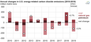 EIA expects U.S. energy-related CO2 emissions to fall in 2019