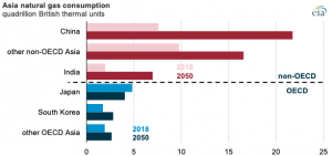 EIA projects that natural gas consumption in Asia will continue to outpace supply