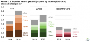 Asia became the main export destination for growing U.S. LNG exports in 2020