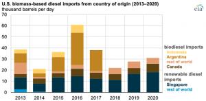 U.S. imports of biomass-based diesel increased 12% in 2020