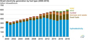 Brazil plans to add more solar to its hydro-dominated electricity generation mix