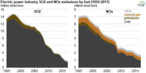 Changes in coal sector led to less SO2 and NOx emissions from electric power industry