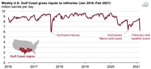Cold weather led to refinery shutdowns in U.S. Gulf Coast region