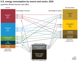 U.S. energy consumption in 2020 increased for renewables, fell for all other fuels