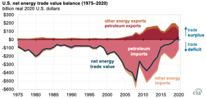 U.S. energy trade lowers the overall 2020 U.S. trade deficit for the first time on record