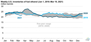 Extreme winter weather event in Texas reduced fuel ethanol production in February