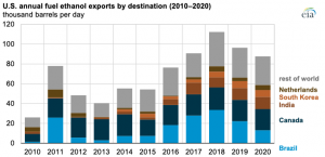 In 2020, U.S. exports of fuel ethanol fell for the second consecutive year