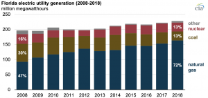 Natural gas-fired power generation has grown in Florida, displacing coal