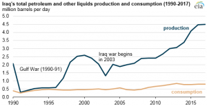 Iraq's oil production has nearly doubled over the past decade