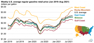 Pre-Labor Day retail gasoline prices at highest level since 2014