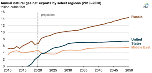 EIA projects non-OECD Asia to become the largest importers of natural gas by 2050