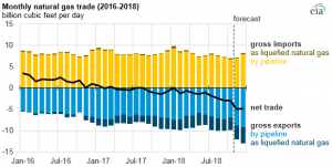 Natural gas prices, production, consumption, and exports increased in 2018