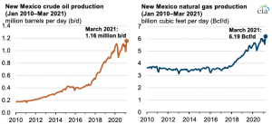Production of crude oil and natural gas in New Mexico reached new record in March 2021