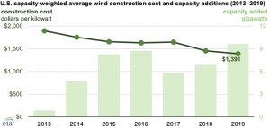Average U.S. construction cost for onshore wind generation decreased by 27% since 2013