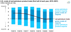 The U.S. exported slightly more petroleum than it imported in the first half of 2021