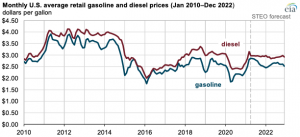 EIA: More gasoline expected to be consumed this summer than last, but not more than in 2019
