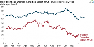 Pipeline constraints, refinery maintenance push Western Canadian crude oil prices lower
