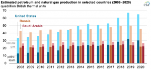 United States continued to lead global petroleum and natural gas production in 2020
